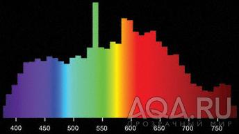 Спектр МГ лампы